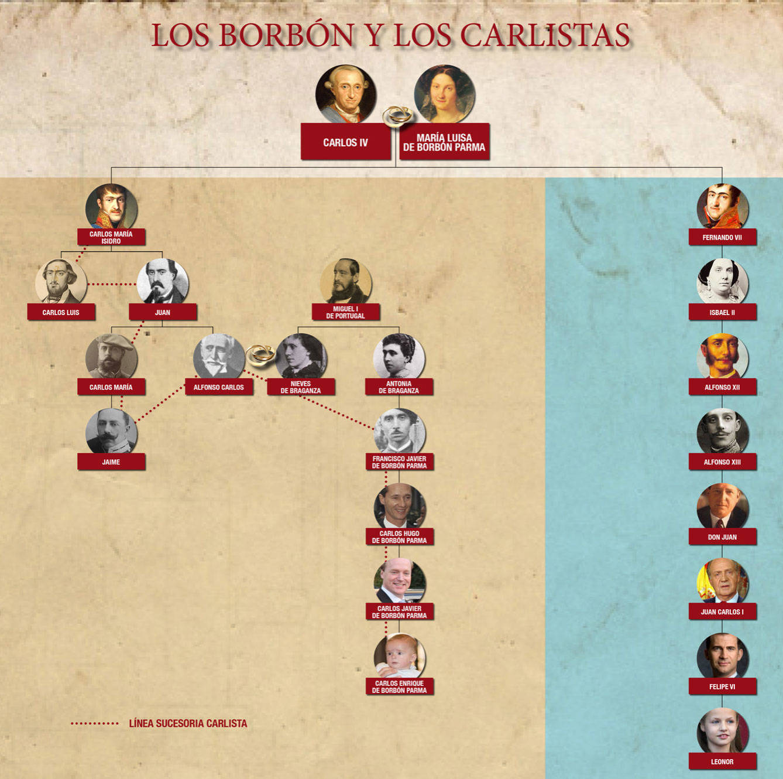 el-arbol-genealogico-que-divide-a-los-borbon-y-a-los-carlistas